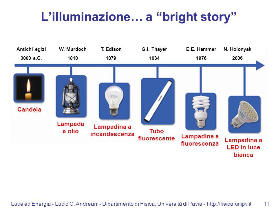"""Luce ed Energia - Lucio C. Andreani - Dipartimento di Fisica, Università di Pavia - http://fisica.unipv.it 11 L'illuminazione… a """"bright story"""" Candel"""