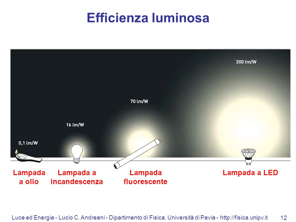 Luce ed Energia - Lucio C. Andreani - Dipartimento di Fisica, Università di Pavia - http://fisica.unipv.it 12 Efficienza luminosa Lampada a olio Lampa