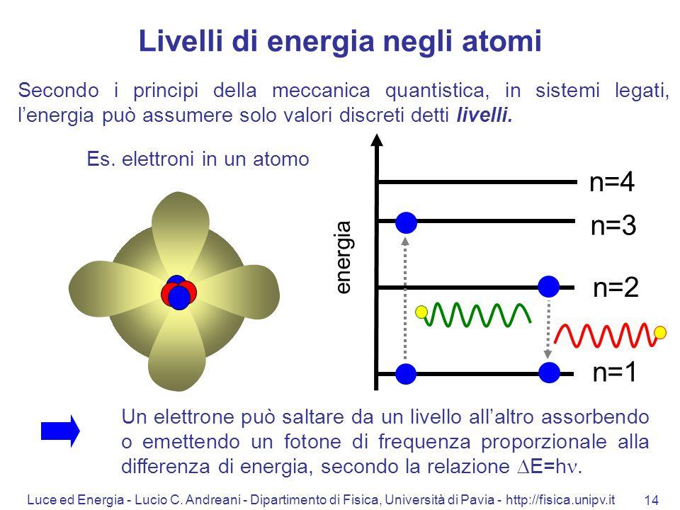 Luce ed Energia - Lucio C. Andreani - Dipartimento di Fisica, Università di Pavia - http://fisica.unipv.it 14 Un elettrone può saltare da un livello a