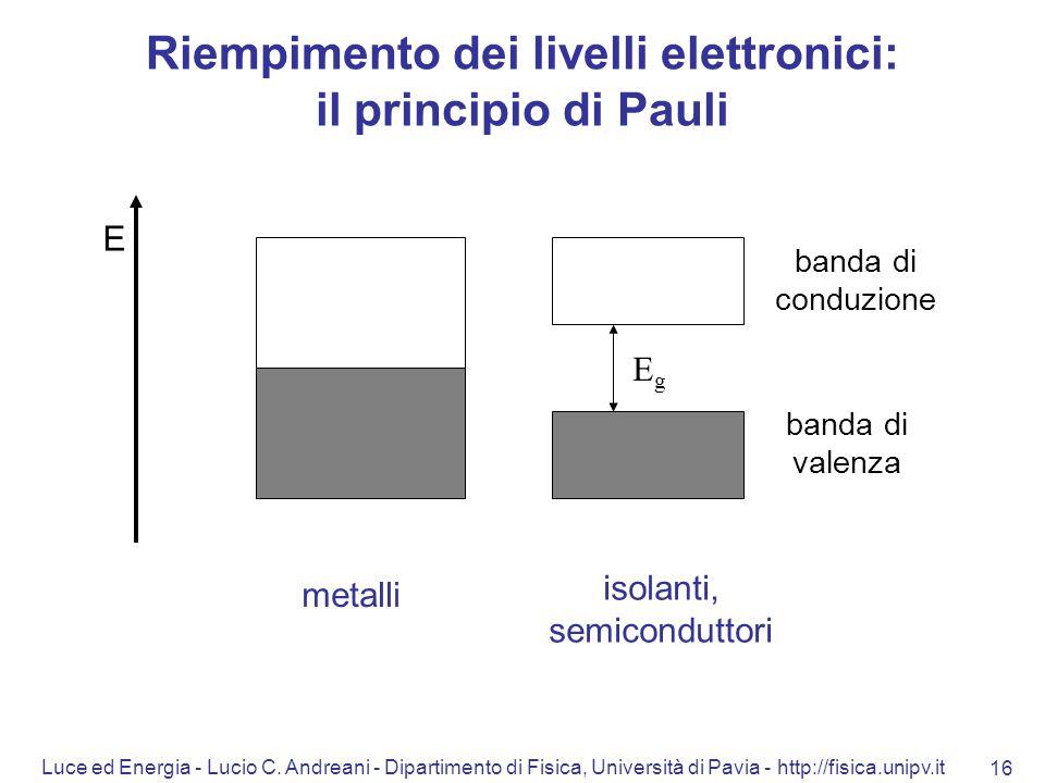Luce ed Energia - Lucio C. Andreani - Dipartimento di Fisica, Università di Pavia - http://fisica.unipv.it 16 EgEg isolanti, semiconduttori metalli E