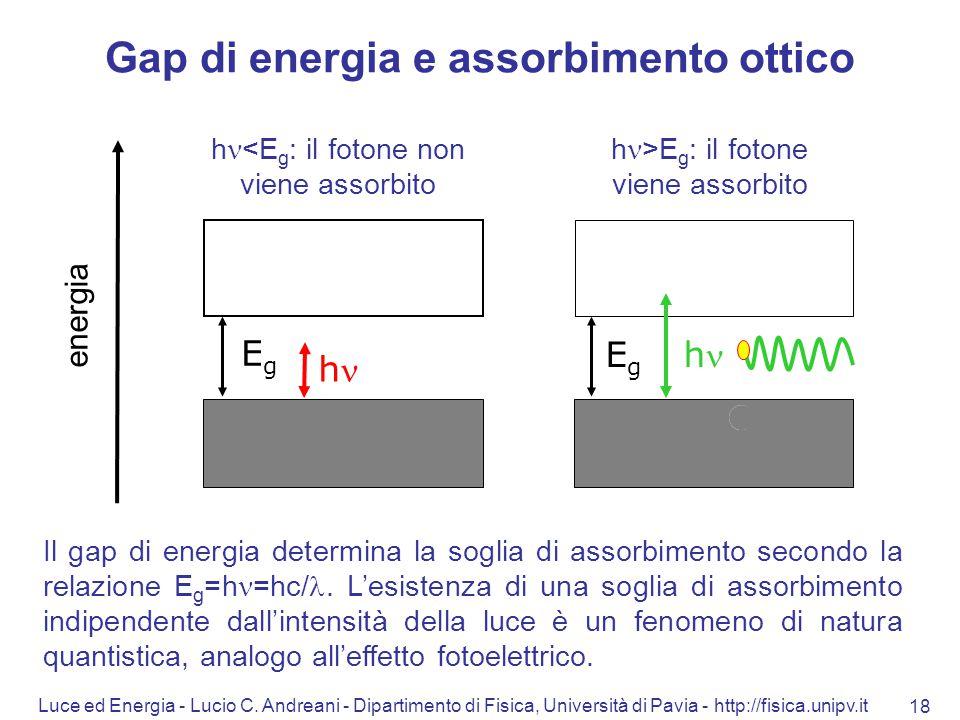 Luce ed Energia - Lucio C. Andreani - Dipartimento di Fisica, Università di Pavia - http://fisica.unipv.it 18 energia EgEg EgEg h h <E g : il fotone n
