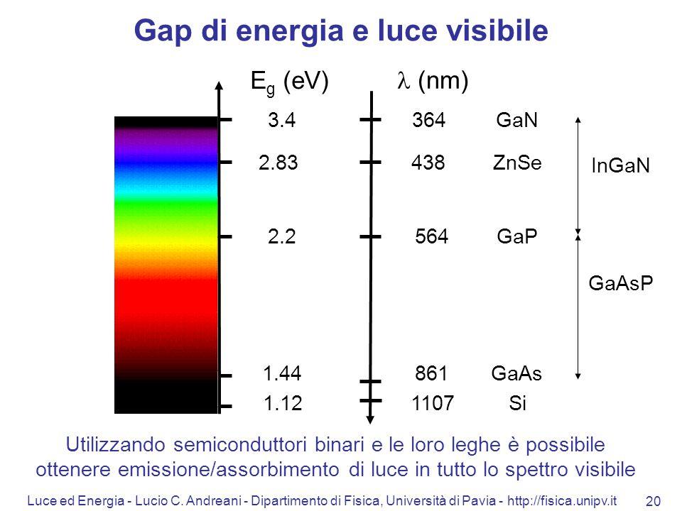 Luce ed Energia - Lucio C. Andreani - Dipartimento di Fisica, Università di Pavia - http://fisica.unipv.it 20 Utilizzando semiconduttori binari e le l
