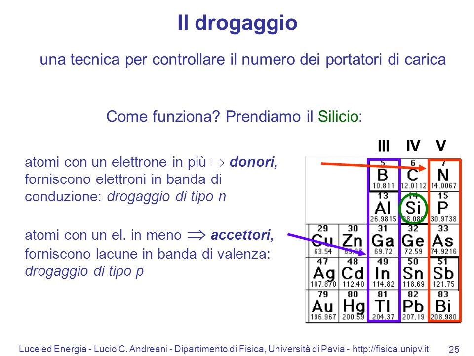 Luce ed Energia - Lucio C. Andreani - Dipartimento di Fisica, Università di Pavia - http://fisica.unipv.it 25 una tecnica per controllare il numero de
