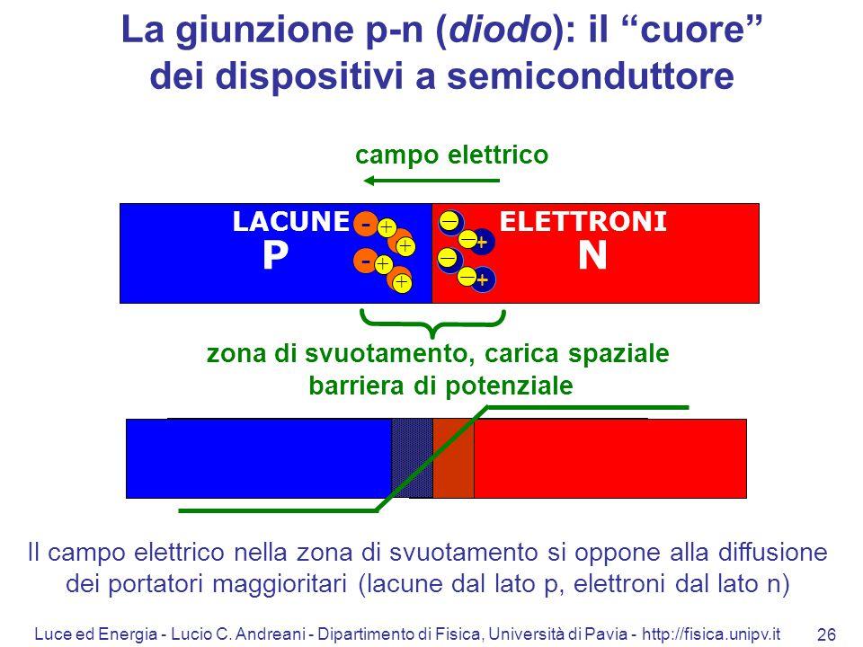 Luce ed Energia - Lucio C. Andreani - Dipartimento di Fisica, Università di Pavia - http://fisica.unipv.it 26 NP - - - - + + + + + + + + zona di svuot