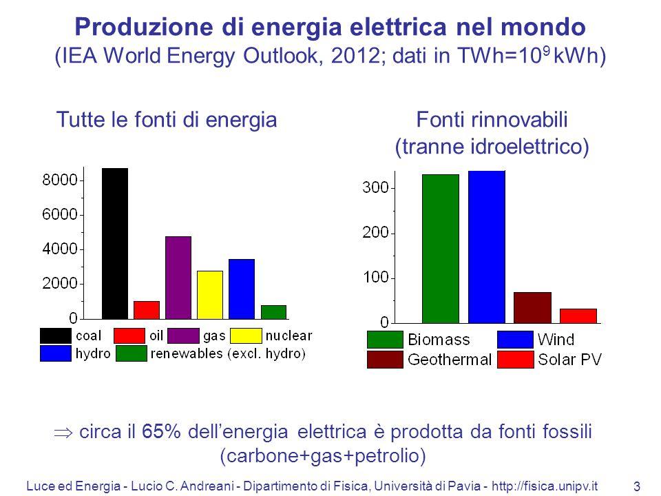 Luce ed Energia - Lucio C. Andreani - Dipartimento di Fisica, Università di Pavia - http://fisica.unipv.it 3 Produzione di energia elettrica nel mondo