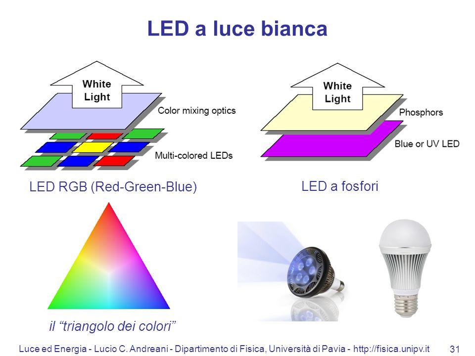 Luce ed Energia - Lucio C. Andreani - Dipartimento di Fisica, Università di Pavia - http://fisica.unipv.it 31 LED a luce bianca LED RGB (Red-Green-Blu
