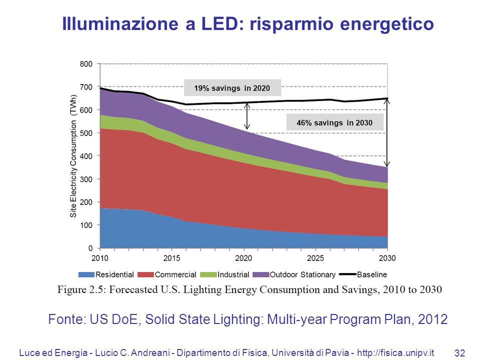 Luce ed Energia - Lucio C. Andreani - Dipartimento di Fisica, Università di Pavia - http://fisica.unipv.it 32 Illuminazione a LED: risparmio energetic