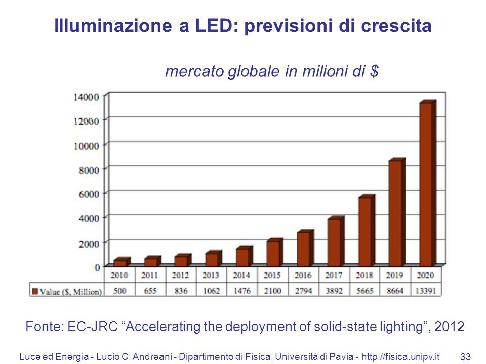 Luce ed Energia - Lucio C. Andreani - Dipartimento di Fisica, Università di Pavia - http://fisica.unipv.it 33 Illuminazione a LED: previsioni di cresc