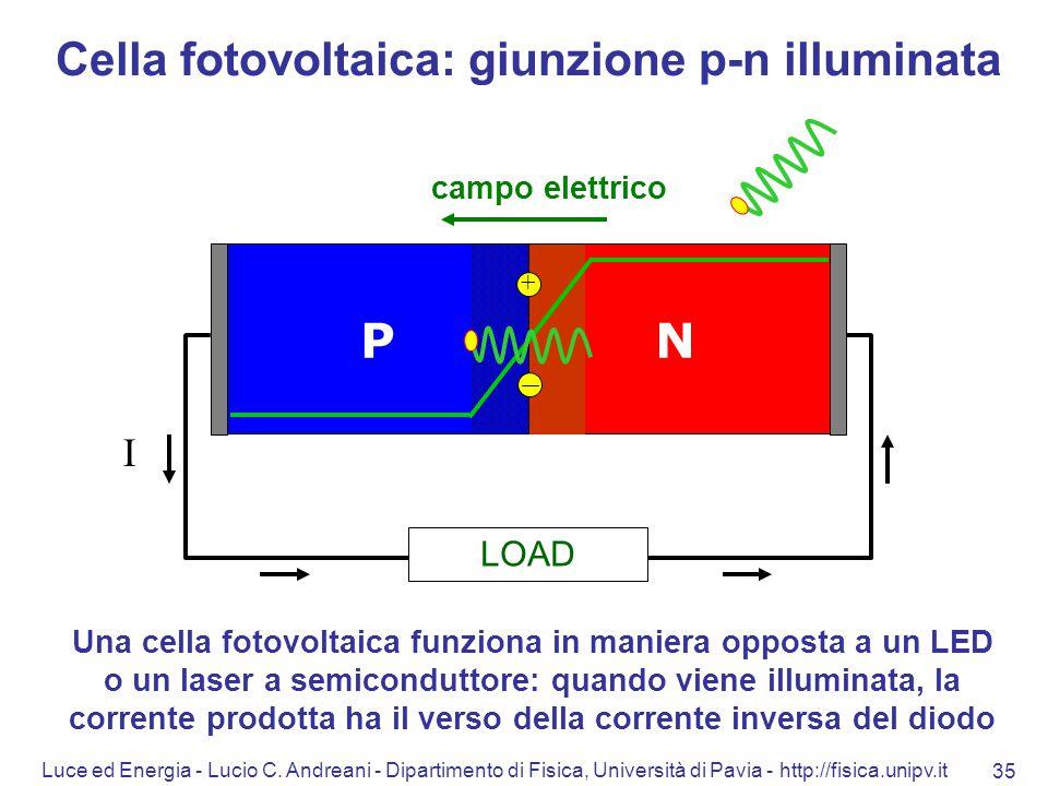 Luce ed Energia - Lucio C. Andreani - Dipartimento di Fisica, Università di Pavia - http://fisica.unipv.it 35 NP Cella fotovoltaica: giunzione p-n ill