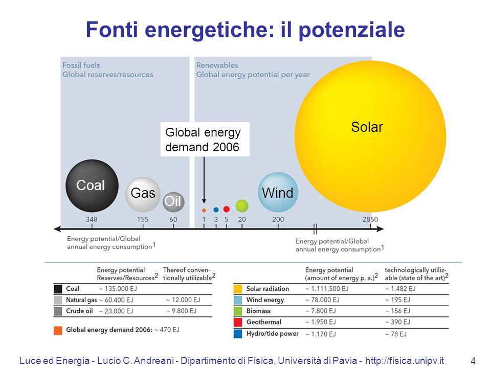 Luce ed Energia - Lucio C. Andreani - Dipartimento di Fisica, Università di Pavia - http://fisica.unipv.it 4 Fonti energetiche: il potenziale Solar Wi