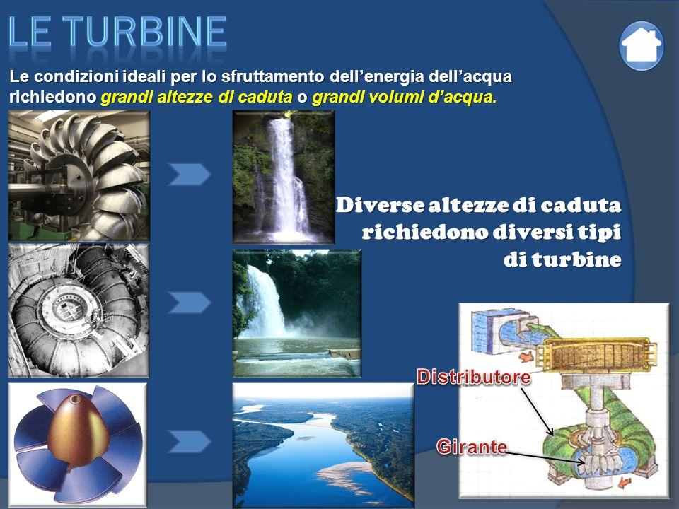 Le condizioni ideali per lo sfruttamento dell'energia dell'acqua richiedono grandi altezze di caduta o grandi volumi d'acqua. Diverse altezze di cadut