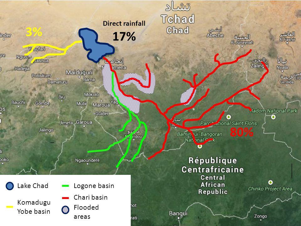 Lake Chad Komadugu Yobe basin Logone basin Chari basin Flooded areas 3% 80% Direct rainfall 17%