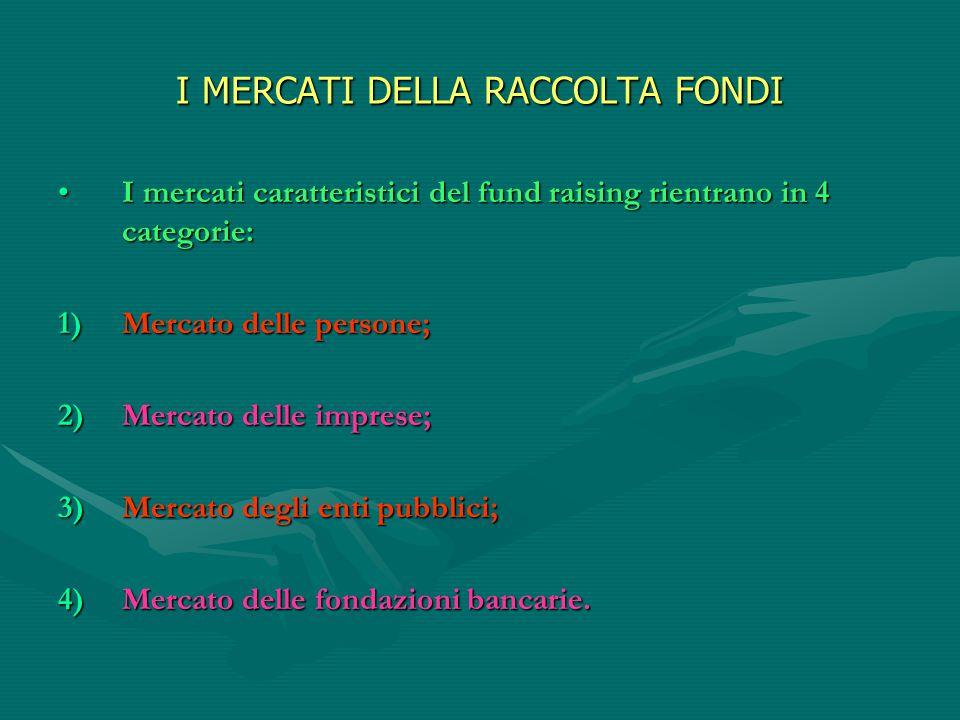 I MERCATI DELLA RACCOLTA FONDI I mercati caratteristici del fund raising rientrano in 4 categorie:I mercati caratteristici del fund raising rientrano