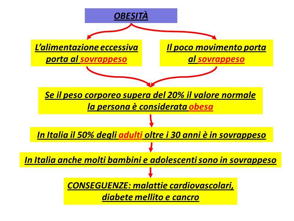 CONDOTTE ALIMENTARI DEVIANTI anoressia Colpiscono fasce di popolazione sempre più ampie (nei paesi ricchi) obesità bulimia Assunzione di alcol