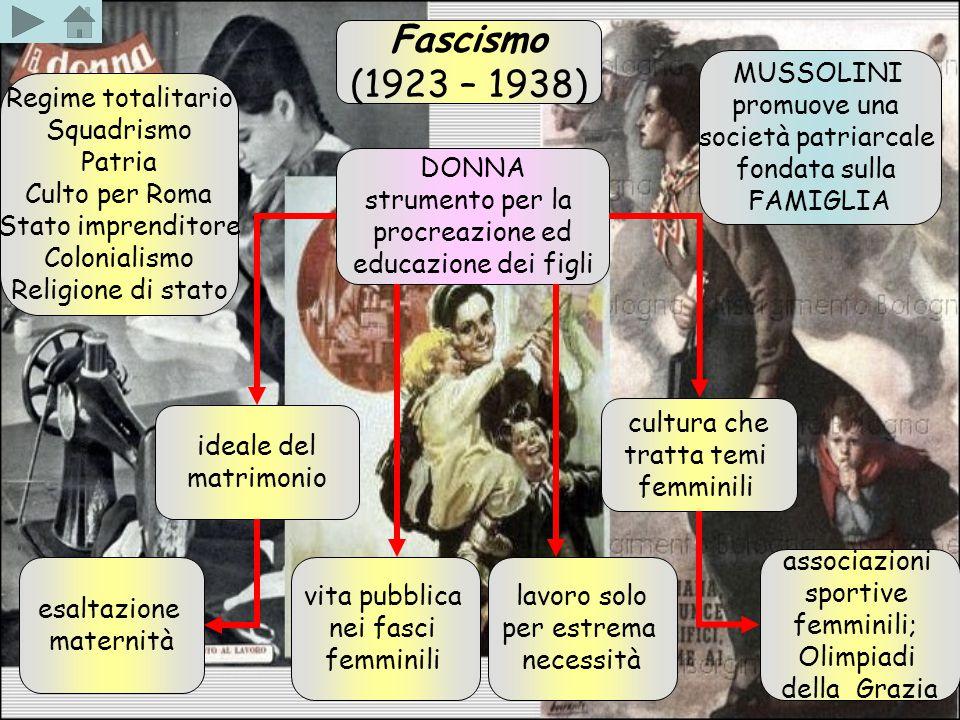 Fascismo (1923 – 1938) MUSSOLINI promuove una società patriarcale fondata sulla FAMIGLIA DONNA strumento per la procreazione ed educazione dei figli R