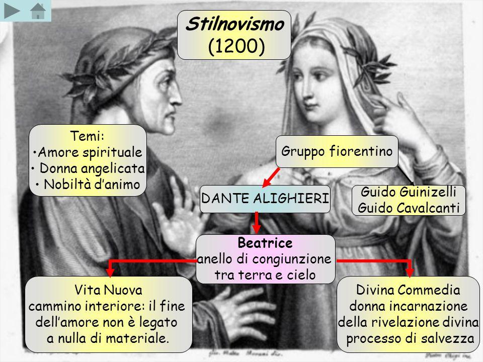 Stilnovismo (1200) Temi: Amore spirituale Donna angelicata Nobiltà d'animo Gruppo fiorentino DANTE ALIGHIERI Guido Guinizelli Guido Cavalcanti Beatric