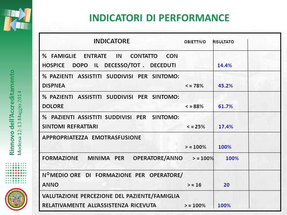 Rinnovo dell'Accreditamento Modena 12-13 Maggio 2014 INDICATORI DI PERFORMANCE INDICATORE OBIETTIVO RISULTATO % FAMIGLIE ENTRATE IN CONTATTO CON HOSPI