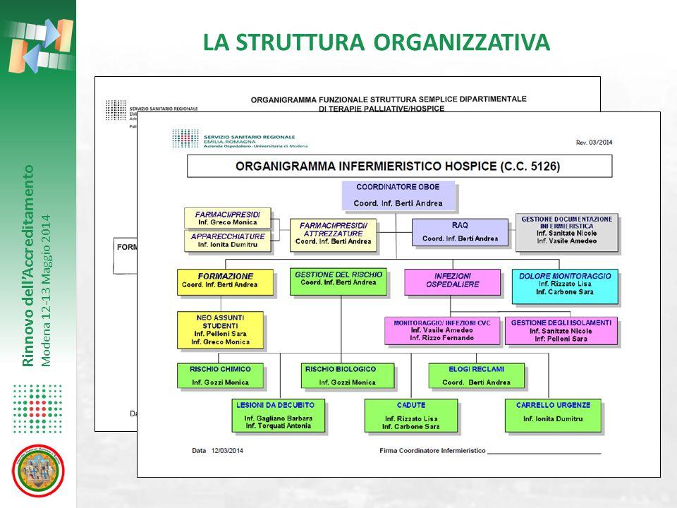 Rinnovo dell'Accreditamento Modena 12-13 Maggio 2014 PERSONALE OPERATIVO - 1 MEDICO DI FORMAZIONE ITERNISTICA ED ONCO - EMATOLOGICA CON COMPETENZE PALLIATIVISTICHE - 1 COORDINATORE INFERMIERISTICO - 1 PSICOLOGO ( AFFERENTE AL SETTORE PSICO-SOCIALE DELL'AZIENDA OSPEDALIERA ) - PERSONALE INFERMIERISTICO - OPERATORI DI SUPPORTO SOCIO-SANITARIO