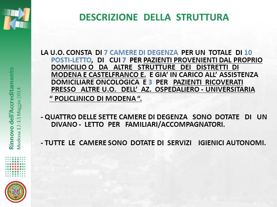 Rinnovo dell'Accreditamento Modena 12-13 Maggio 2014 DATI DI ATTIVITA' DELLA STRUTTURA ( RICOVERO ORDINARIO – DATI RELATIVI AL 2013 ) NUMERO RICOVERI TOTALI 230 DURATA DEGENZA MEDIA ( GIORNI ) 15.2 INDICE DI OCCUPAZIONE ( % ) 94 NUMERO RICOVERI RIPETUTI 8 NUMERO PAZIENTI DECEDUTI 180 INCIDENZA DECEDUTI/N° TOTALE RICOVERI ( % ) 78