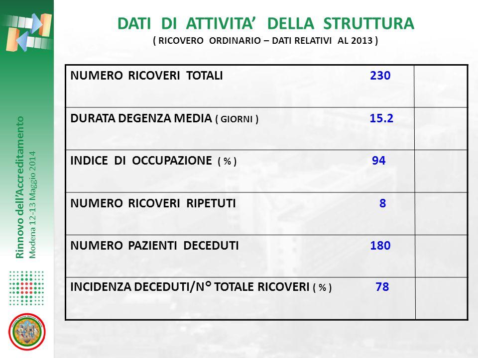 Rinnovo dell'Accreditamento Modena 12-13 Maggio 2014 PRINCIPALI CAUSE DI RICOVERO DATI RELATIVI ALL'ANNO 2013 RICOVERI TOTALI 230 DOLORE 55 DISPNEA 52 FEBBRE 14 SINTOMI OCCLUSIVI 22 SINTOMI NEUROLOGICI 18 SINDROME ANORESSIA-CACHESSIA 29 INSUFFICIENZA RENALE 8 ITTERO 7 DIATESI EMORRAGICA 2 PROBLEMATICHE SOCIO-ASSISTENZIALI 12 ALTRE CAUSE 11