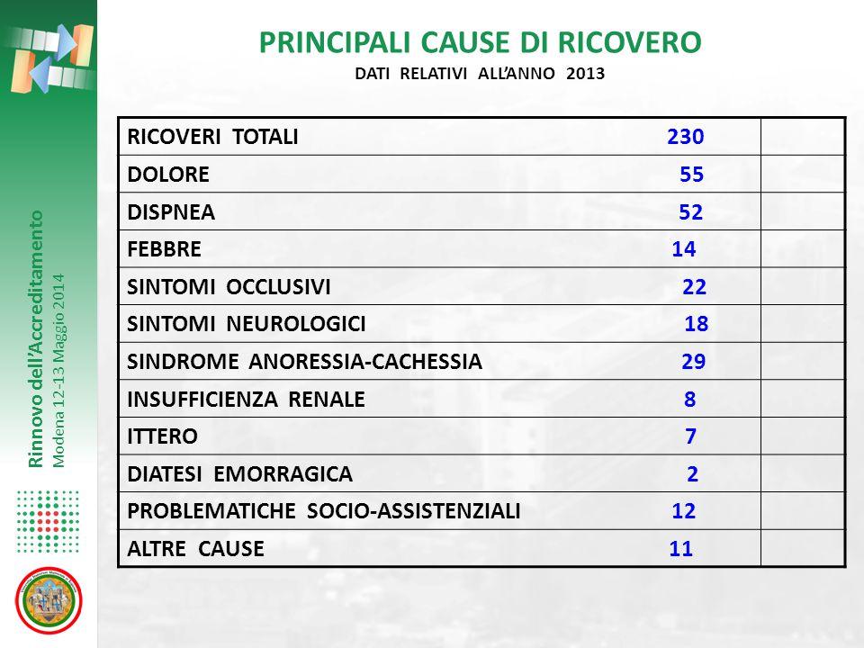 Rinnovo dell'Accreditamento Modena 12-13 Maggio 2014 PRINCIPALI CAUSE DI RICOVERO DATI RELATIVI ALL'ANNO 2013 RICOVERI TOTALI 230 DOLORE 55 DISPNEA 52