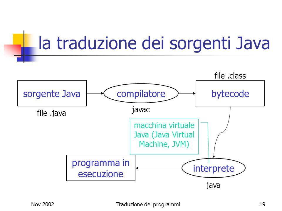 Nov 2002Traduzione dei programmi19 la traduzione dei sorgenti Java programma in esecuzione sorgente Java file.java bytecode file.class compilatore jav