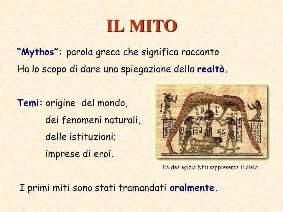 IL MITO Mythos : parola greca che significa racconto Ha lo scopo di dare una spiegazione della realtà.