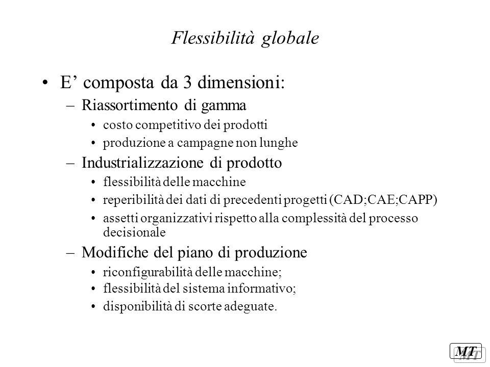 MT Flessibilità tecnica Ha 2 dimensioni principali –Flessibilità da progettazione del prodotto modularità famigliarità comunanza montabilità standardizzazione –Flessibilità da progettazione dell'impianto Flessibilità da riconfigurazione Flessibilità operativa –flex di stazione –flex del sistema logistico –flex gestionale
