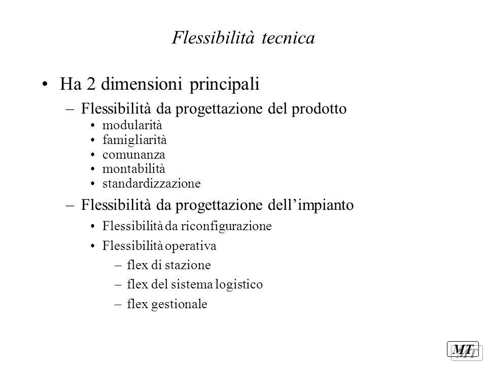 MT Componenti della flessibilità tecnica.