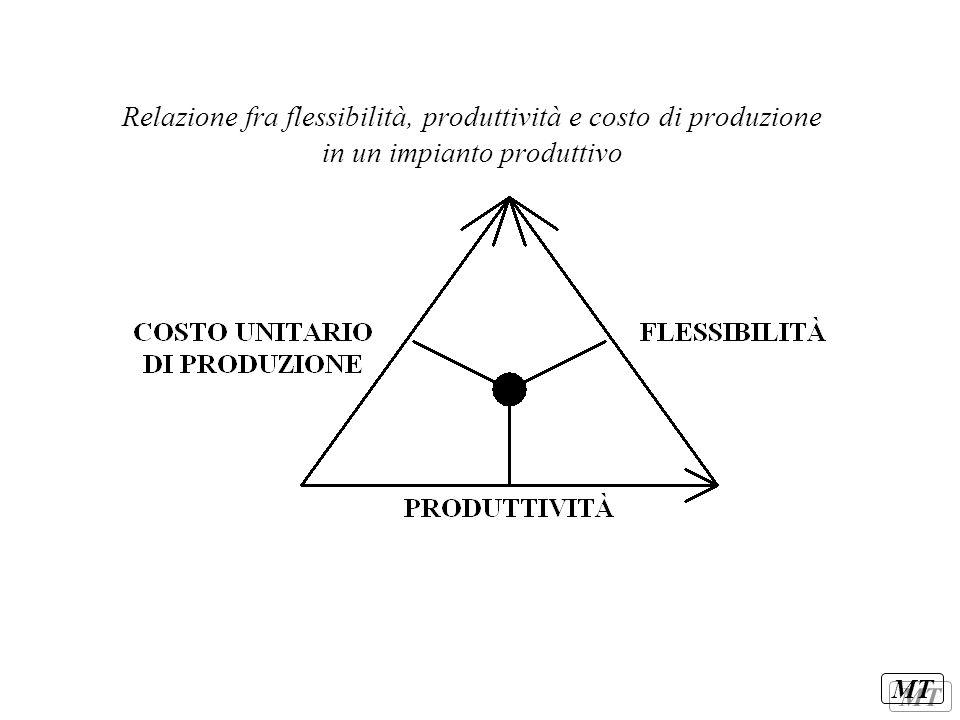 MT Relazione fra flessibilità, produttività e costo di produzione in un impianto produttivo