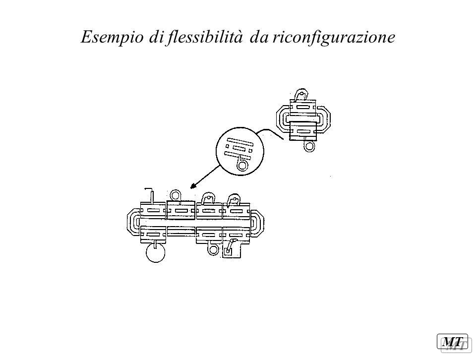 MT Esempio di flessibilità da riconfigurazione