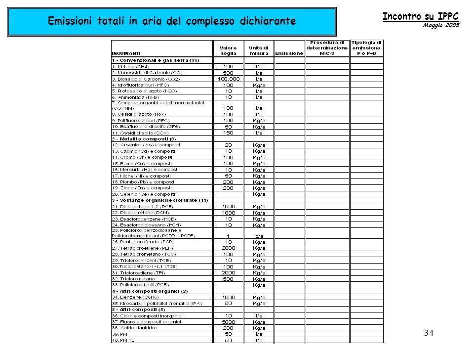 34 Emissioni totali in aria del complesso dichiarante Incontro su IPPC Maggio 2005
