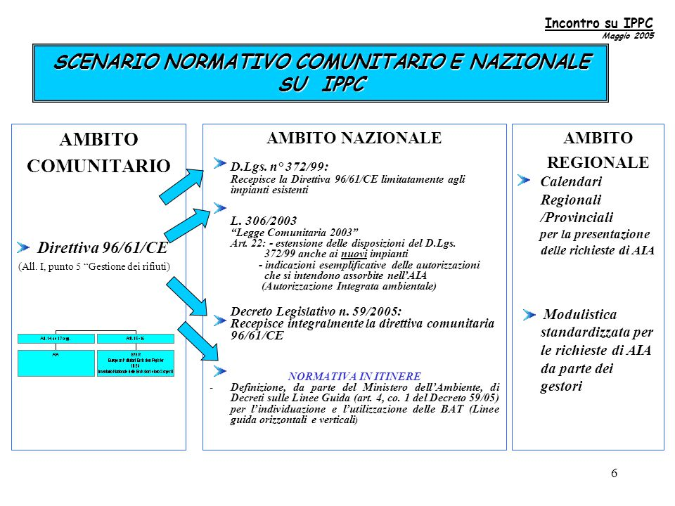 6 SCENARIO NORMATIVO COMUNITARIO E NAZIONALE SU IPPC AMBITO COMUNITARIO Direttiva 96/61/CE (All.