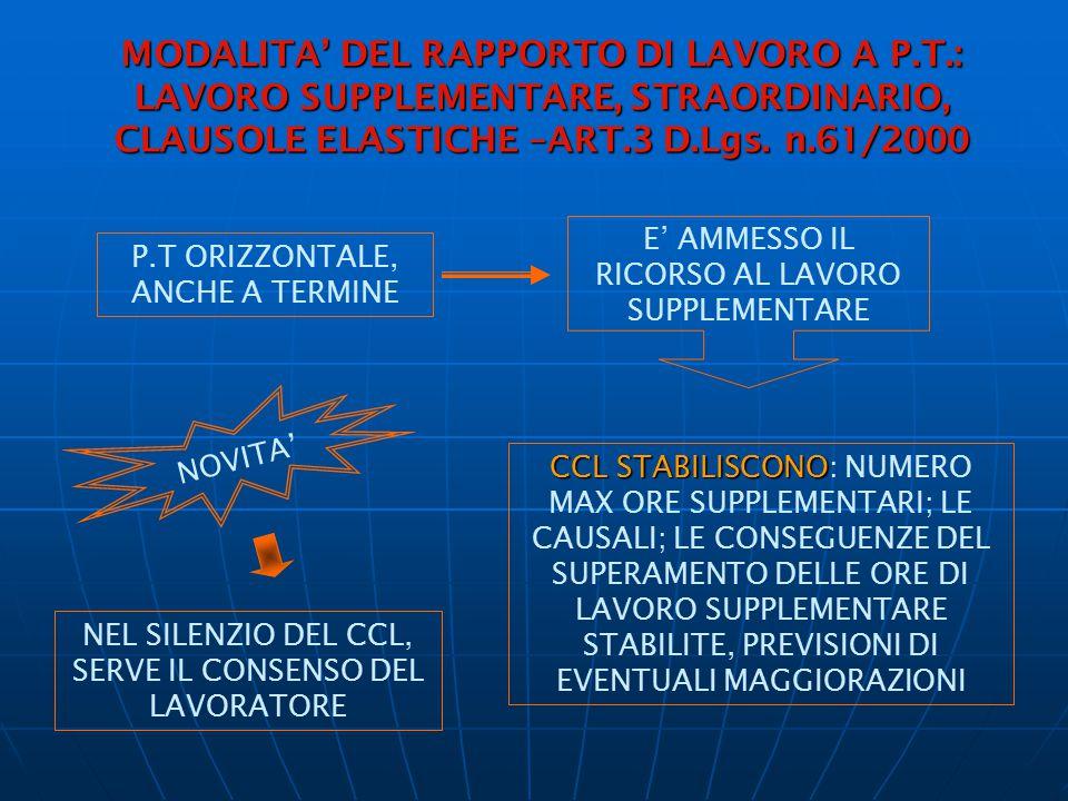 MODALITA' DEL RAPPORTO DI LAVORO A P.T.: LAVORO SUPPLEMENTARE, STRAORDINARIO, CLAUSOLE ELASTICHE –ART.3 D.Lgs. n.61/2000 P.T ORIZZONTALE, ANCHE A TERM