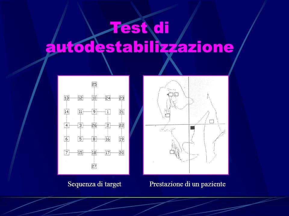 Test di autodestabilizzazione Sequenza di target Prestazione di un paziente