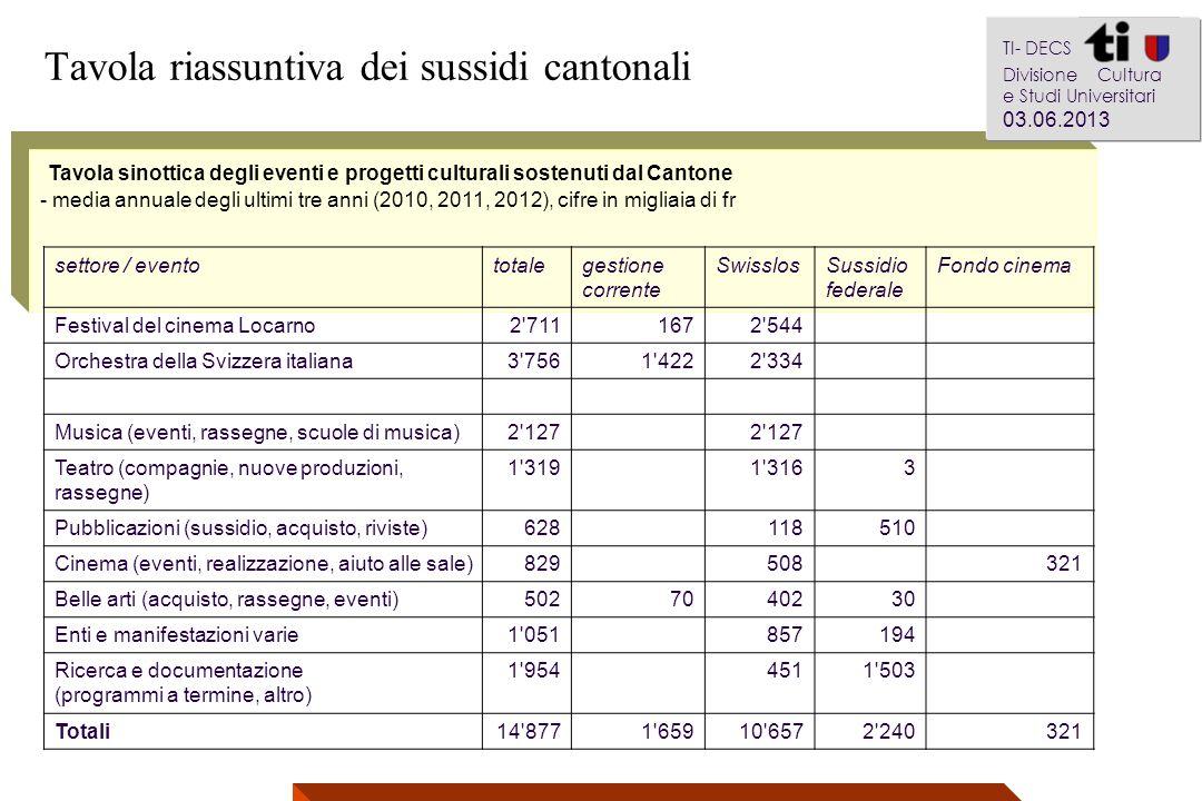 Tavola sinottica degli eventi e progetti culturali sostenuti dal Cantone - media annuale degli ultimi tre anni (2010, 2011, 2012), cifre in migliaia d