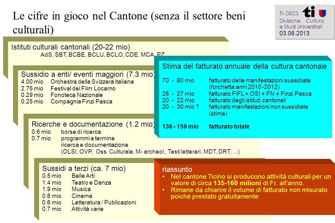 Istituti culturali cantonali (20-22 mio) AdS, SBT, BCBE, BCLU, BCLO, CDE, MCA, PZ Le cifre in gioco nel Cantone (senza il settore beni culturali) a aa
