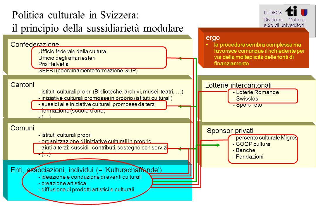 Confederazione Ufficio federale della cultura Ufficio degli affari esteri Pro Helvetia SEFRI (coordinamento formazione SUP) Politica culturale in Sviz