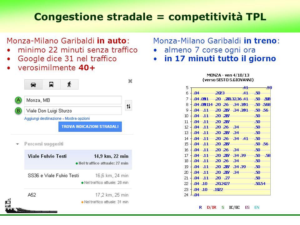 Congestione stradale = competitività TPL Monza-Milano Garibaldi in auto: minimo 22 minuti senza traffico Google dice 31 nel traffico verosimilmente 40