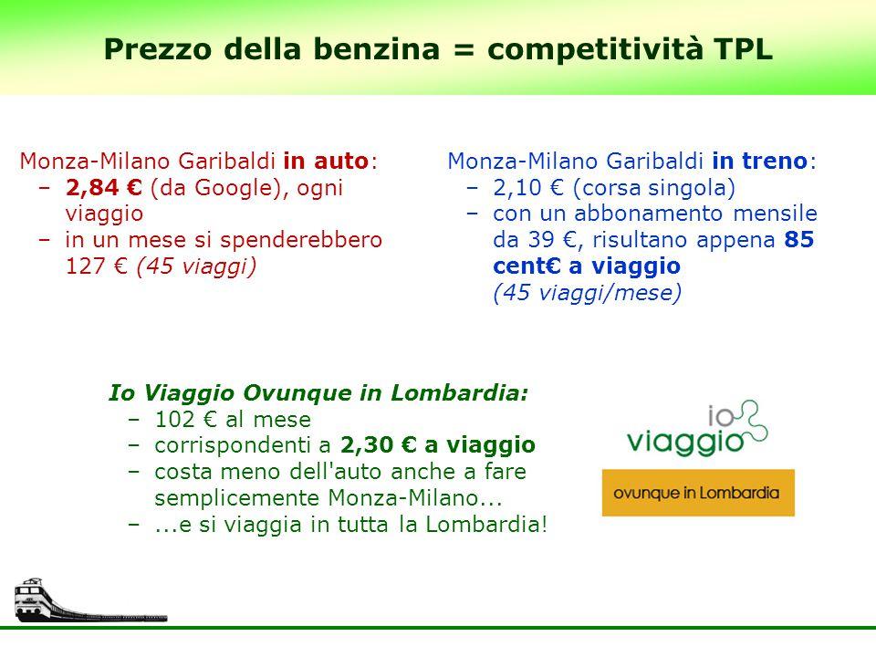 Prezzo della benzina = competitività TPL Monza-Milano Garibaldi in auto: –2,84 € (da Google), ogni viaggio –in un mese si spenderebbero 127 € (45 viag