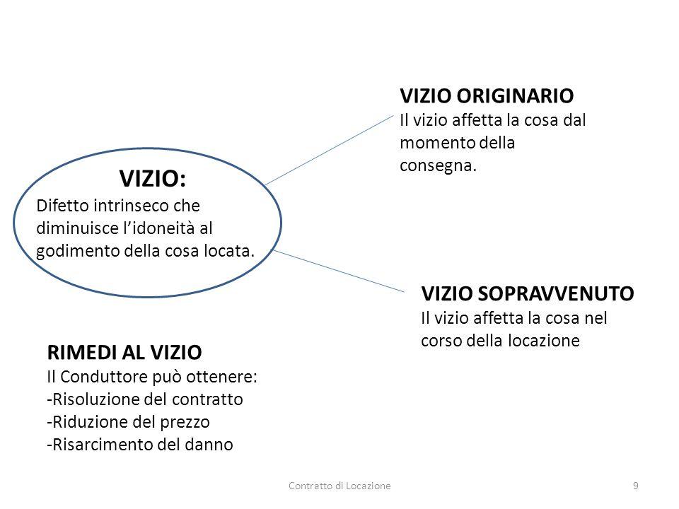 Contratto di Locazione9 VIZIO: Difetto intrinseco che diminuisce l'idoneità al godimento della cosa locata. VIZIO ORIGINARIO Il vizio affetta la cosa