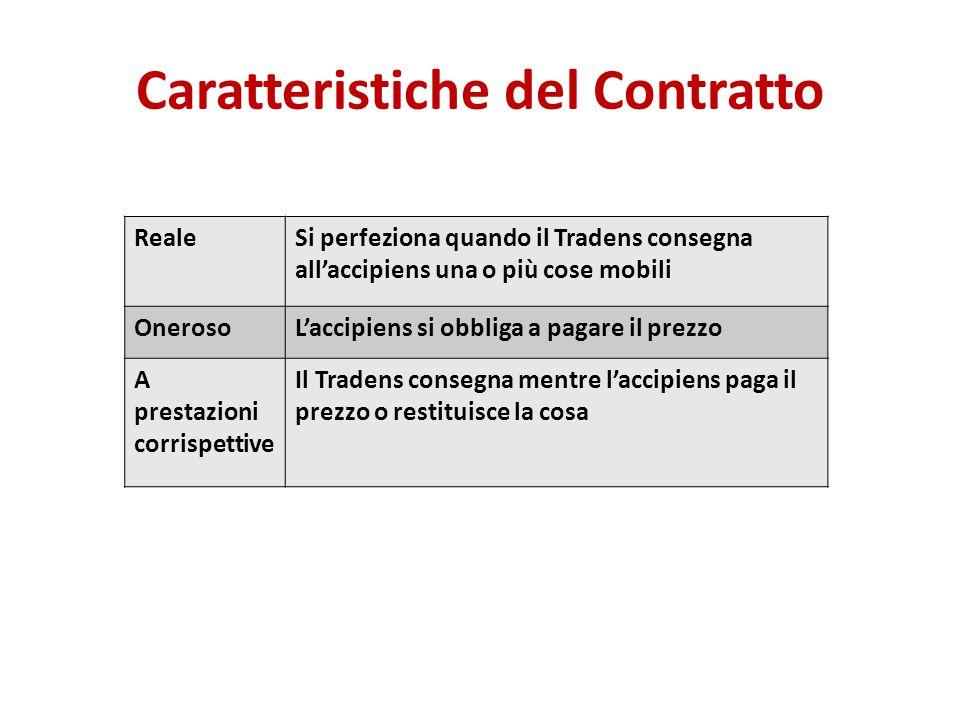 Caratteristiche del Contratto RealeSi perfeziona quando il Tradens consegna all'accipiens una o più cose mobili OnerosoL'accipiens si obbliga a pagare