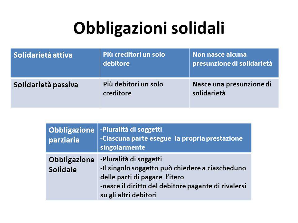 Obbligazioni solidali Solidarietà attiva Più creditori un solo debitore Non nasce alcuna presunzione di solidarietà Solidarietà passiva Più debitori u