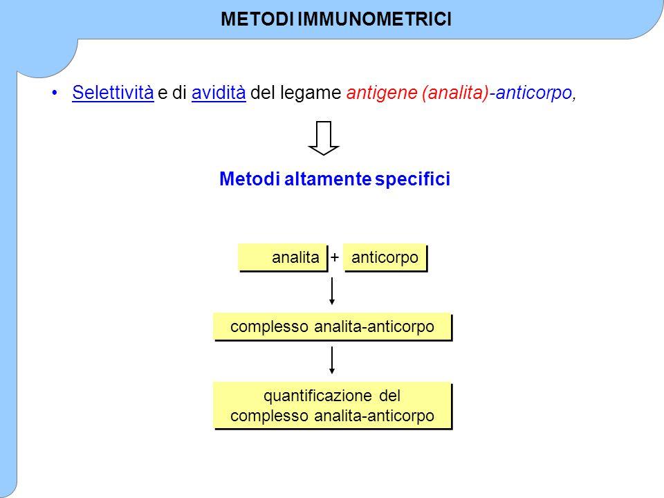 I metodi immunometrici possono essere distinti in: Competitivi (modulazione di attività) Non competitivi (amplificazione di attività) CLASSIFICAZIONE DEI METODI IMMUNOMETRICI
