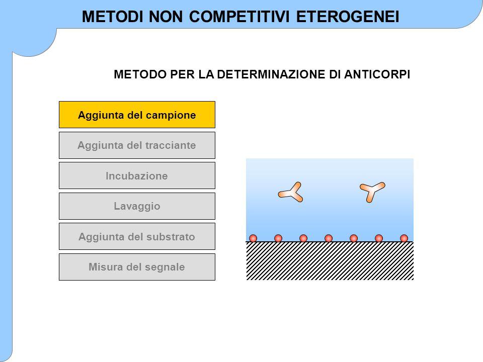Aggiunta del campione Aggiunta del tracciante Incubazione Lavaggio Aggiunta del substrato Misura del segnale METODO PER LA DETERMINAZIONE DI ANTICORPI