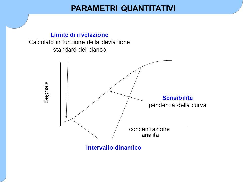 Segnale concentrazione analita PARAMETRI QUANTITATIVI Sensibilità pendenza della curva Intervallo dinamico Limite di rivelazione Calcolato in funzione