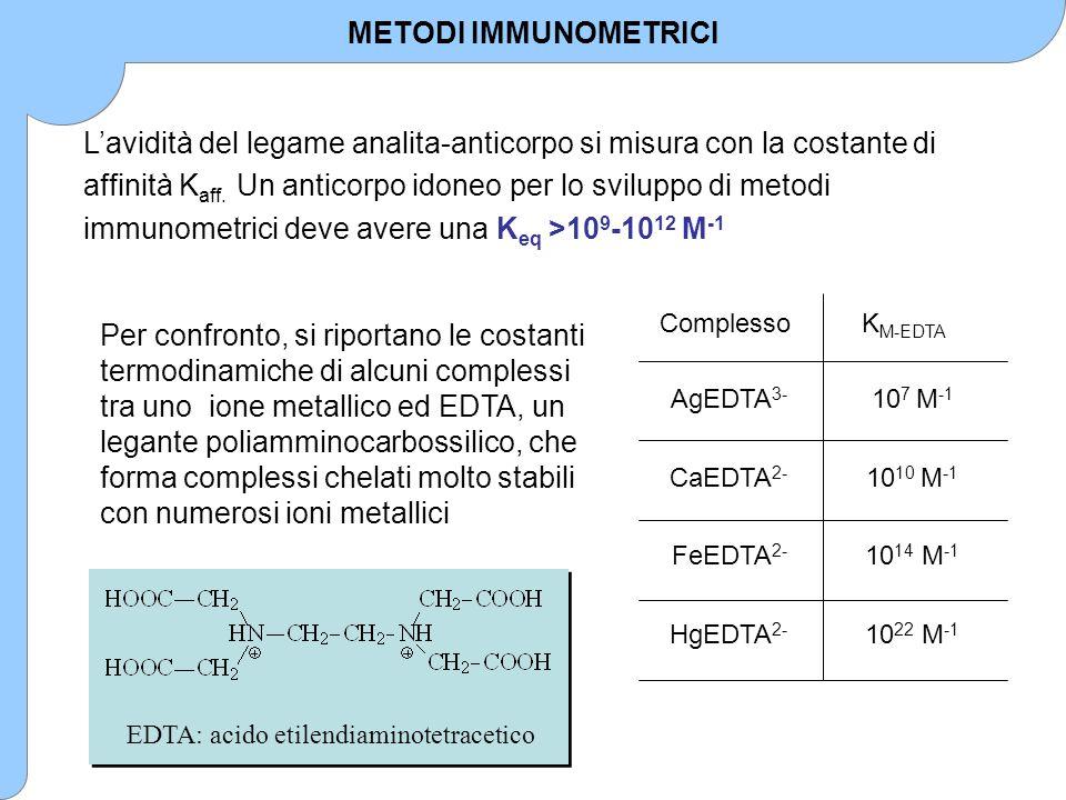 L'avidità del legame analita-anticorpo si misura con la costante di affinità K aff. Un anticorpo idoneo per lo sviluppo di metodi immunometrici deve a
