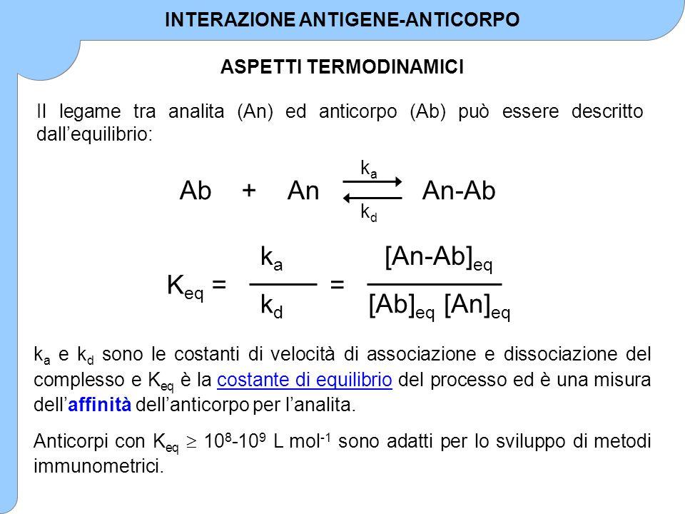 Il legame tra analita (An) ed anticorpo (Ab) può essere descritto dall'equilibrio: k a e k d sono le costanti di velocità di associazione e dissociazi