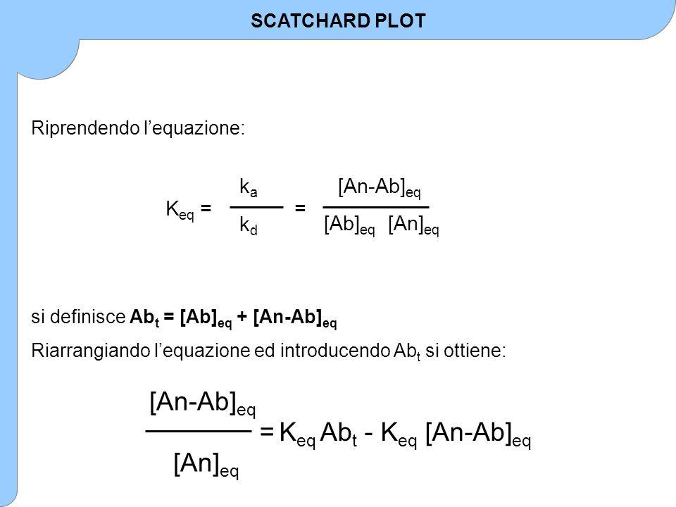 Riprendendo l'equazione: [An-Ab] eq [An] eq = K eq Ab t - K eq [An-Ab] eq SCATCHARD PLOT si definisce Ab t = [Ab] eq + [An-Ab] eq Riarrangiando l'equa