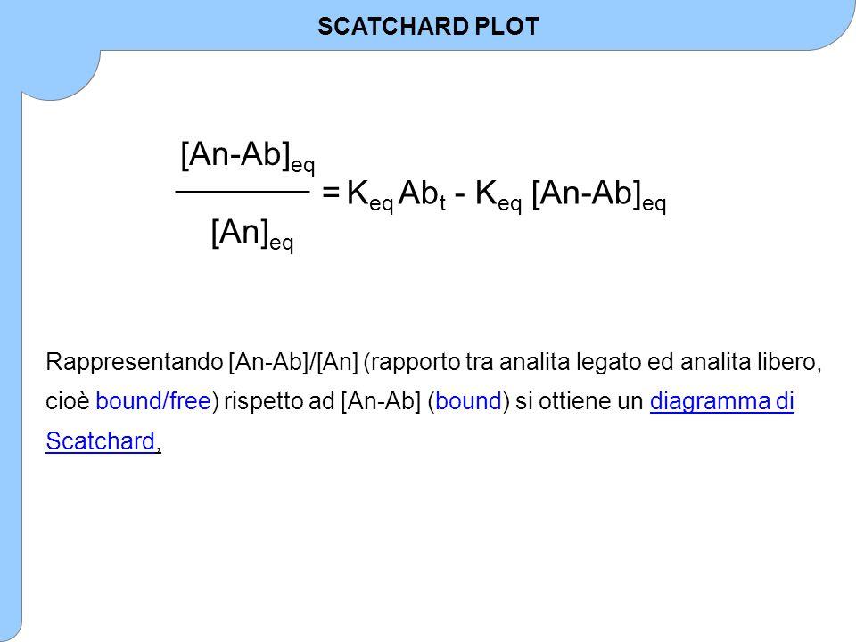 [An-Ab] eq [An] eq = K eq Ab t - K eq [An-Ab] eq Rappresentando [An-Ab]/[An] (rapporto tra analita legato ed analita libero, cioè bound/free) rispetto